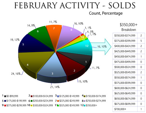 february-real-estate-chart-1