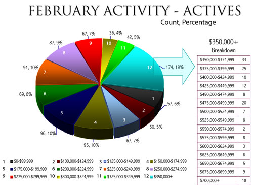february-real-estate-chart-2