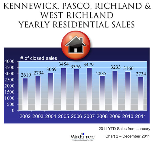 real-estate-sales-2011