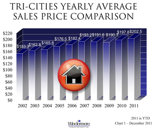 real-estate-sales-price-2011