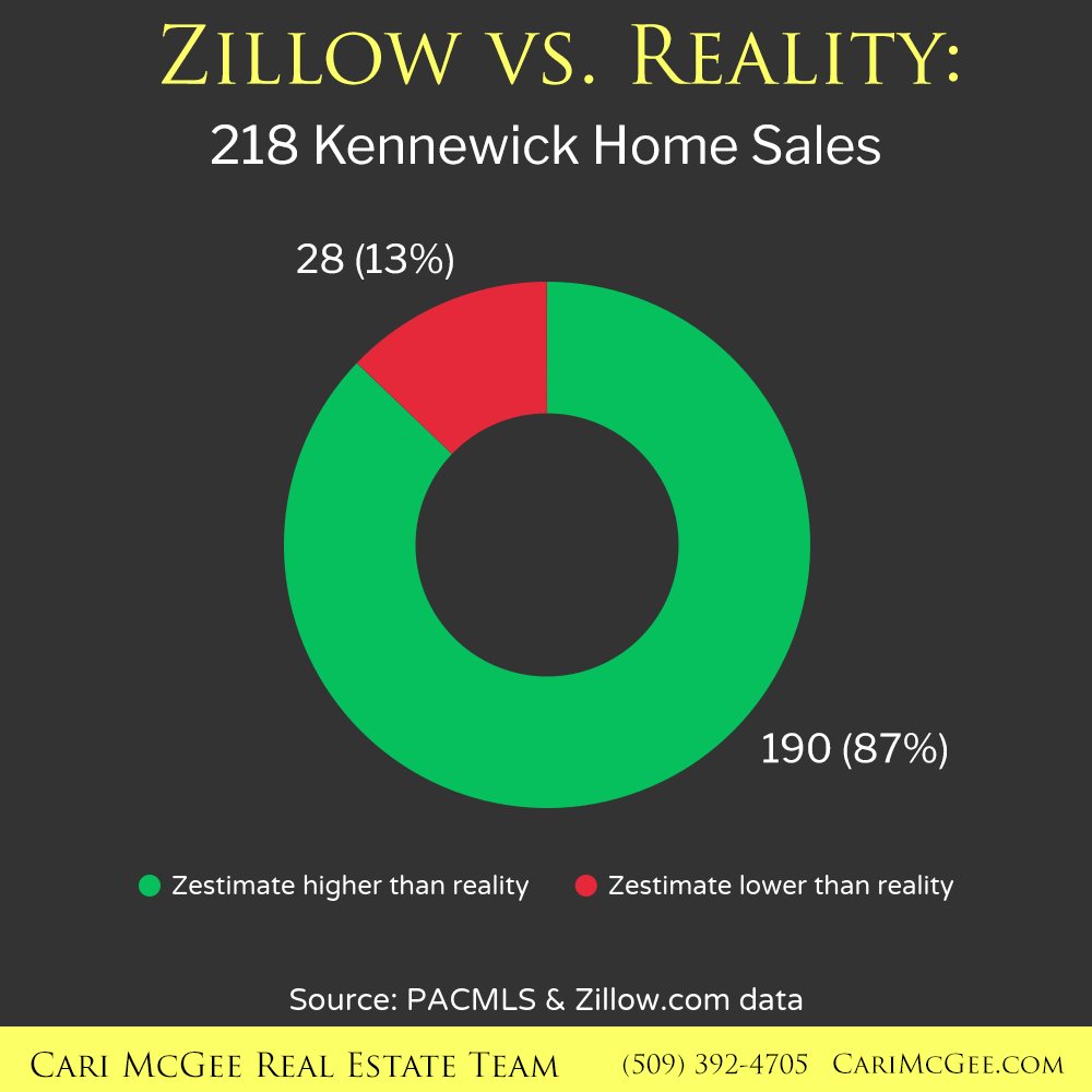 Zillow vs Reality: Kennewick Home Sales - Cari McGee Real