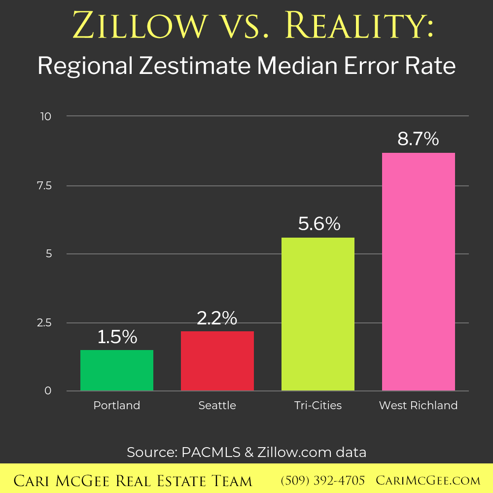 Zillow vs  Reality: West Richland Home Sales - Cari McGee