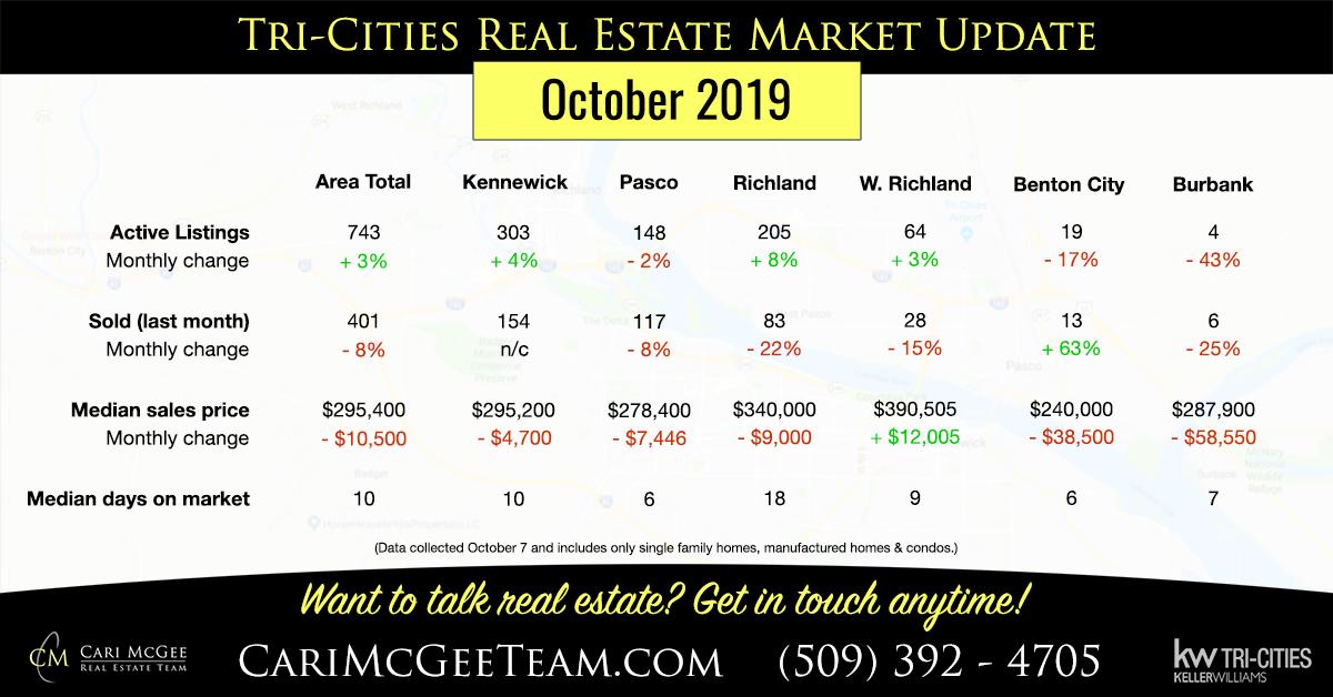 October 2019 market stats chart