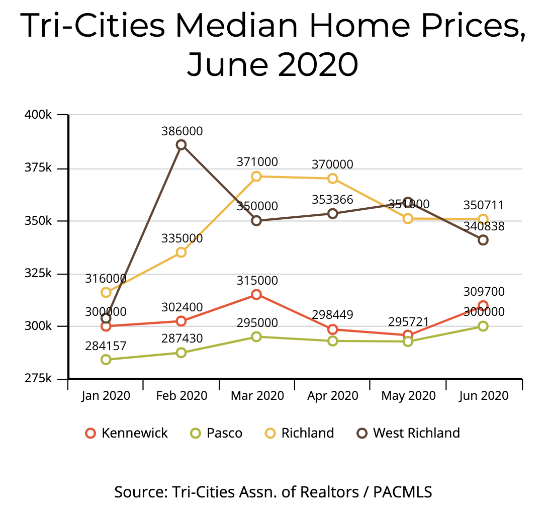 Tri-Cities Median Home Prices 2020